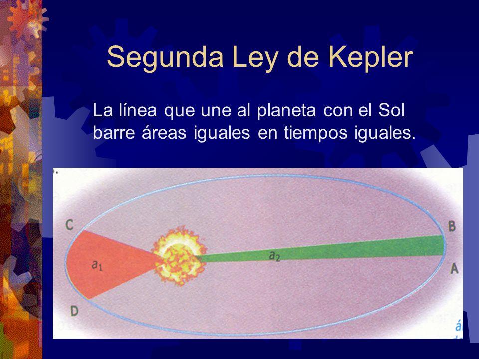 Segunda Ley de Kepler La línea que une al planeta con el Sol barre áreas iguales en tiempos iguales.