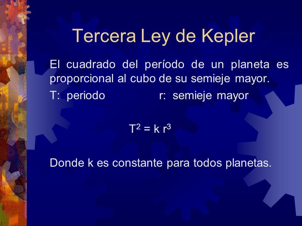 Tercera Ley de Kepler El cuadrado del período de un planeta es proporcional al cubo de su semieje mayor. T: periodo r: semieje mayor T 2 = k r 3 Donde