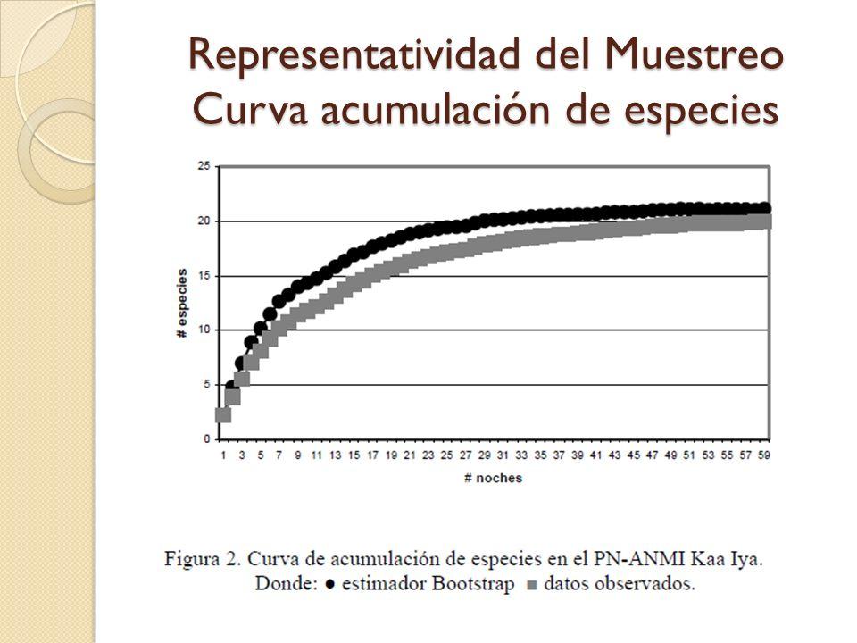 Representatividad del Muestreo Curva acumulación de especies