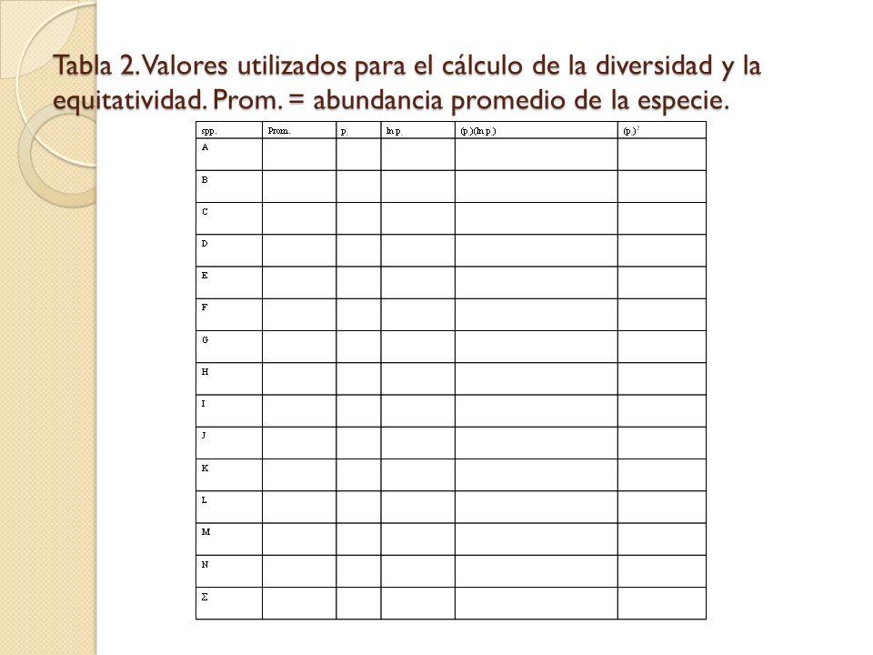 Tabla 2. Valores utilizados para el cálculo de la diversidad y la equitatividad. Prom. = abundancia promedio de la especie.