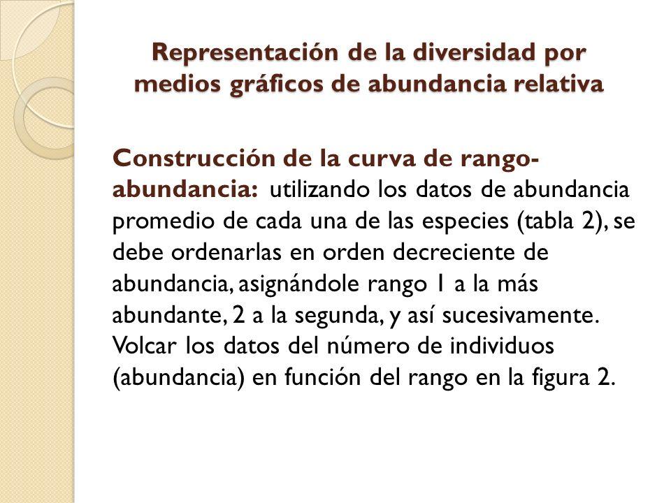 Representación de la diversidad por medios gráficos de abundancia relativa Construcción de la curva de rango- abundancia: utilizando los datos de abun