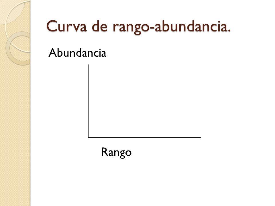 Curva de rango-abundancia. Abundancia Rango