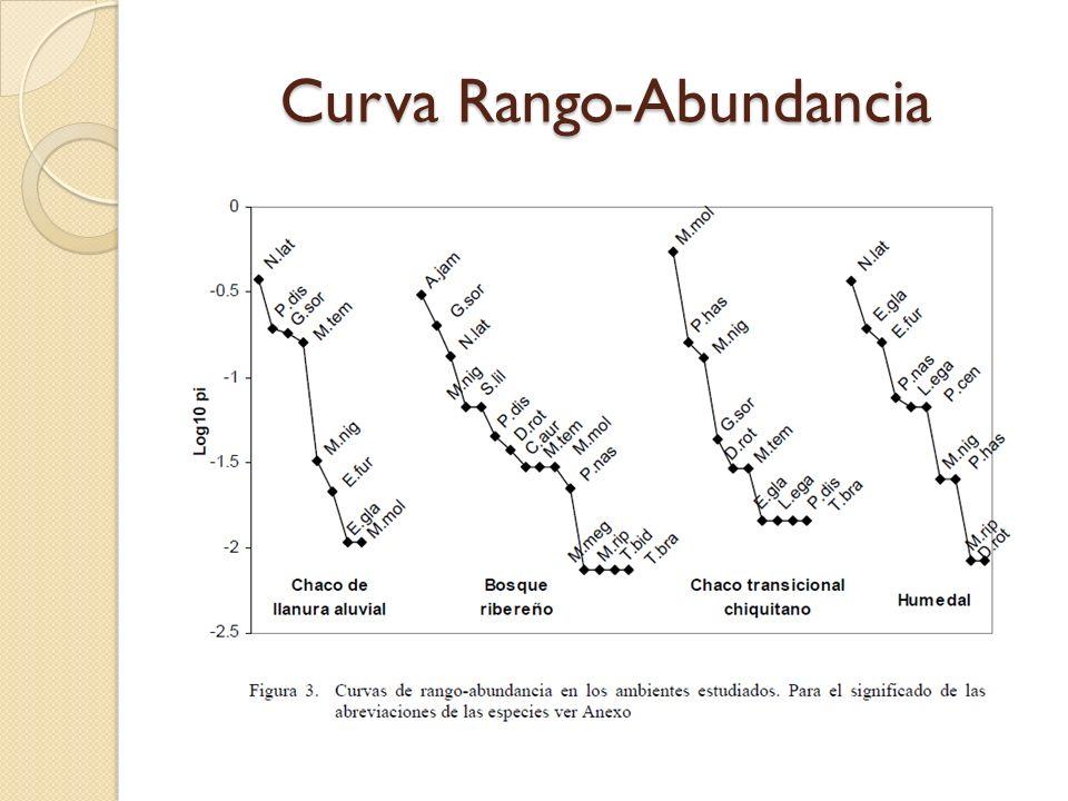 Curva Rango-Abundancia