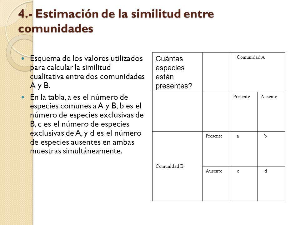 4.- Estimación de la similitud entre comunidades Esquema de los valores utilizados para calcular la similitud cualitativa entre dos comunidades A y B.