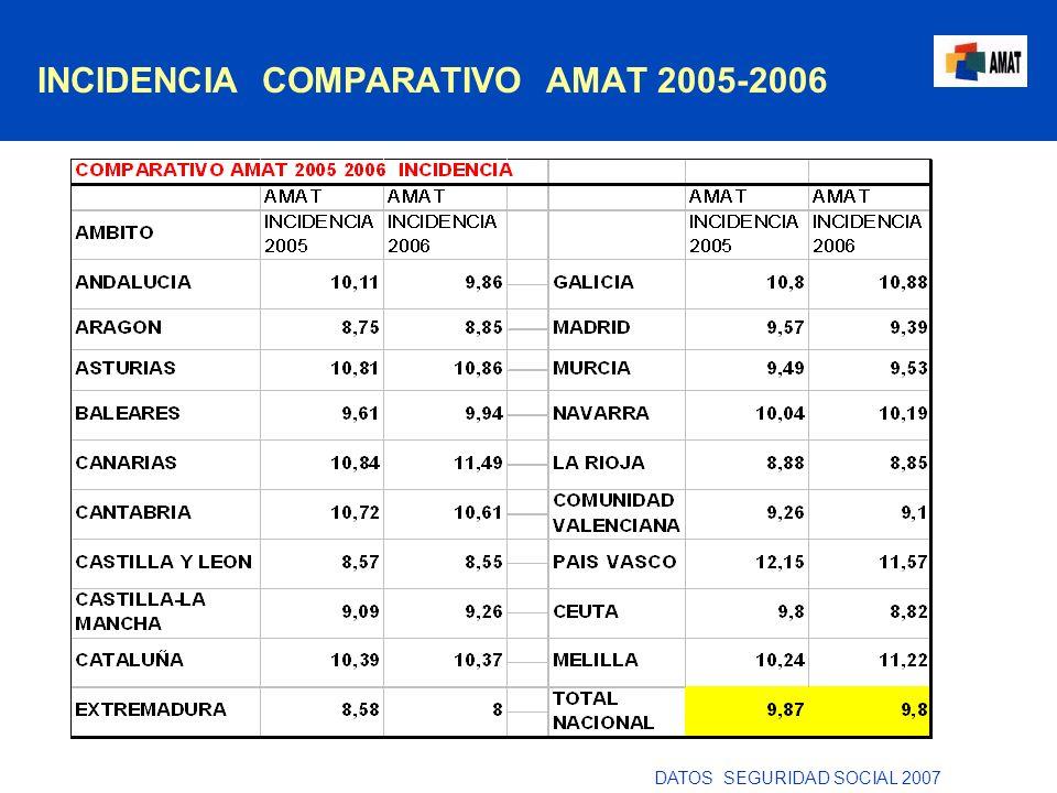 INCIDENCIA COMPARATIVO AMAT 2005-2006 DATOS SEGURIDAD SOCIAL 2007