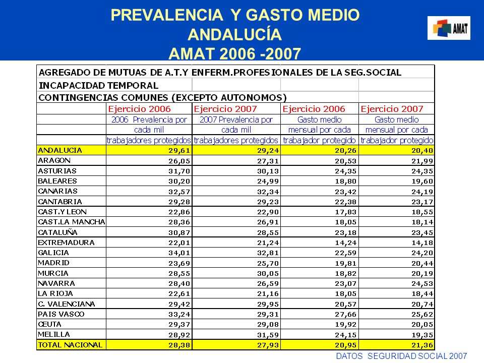 PREVALENCIA Y GASTO MEDIO ANDALUCÍA AMAT 2006 -2007 DATOS SEGURIDAD SOCIAL 2007