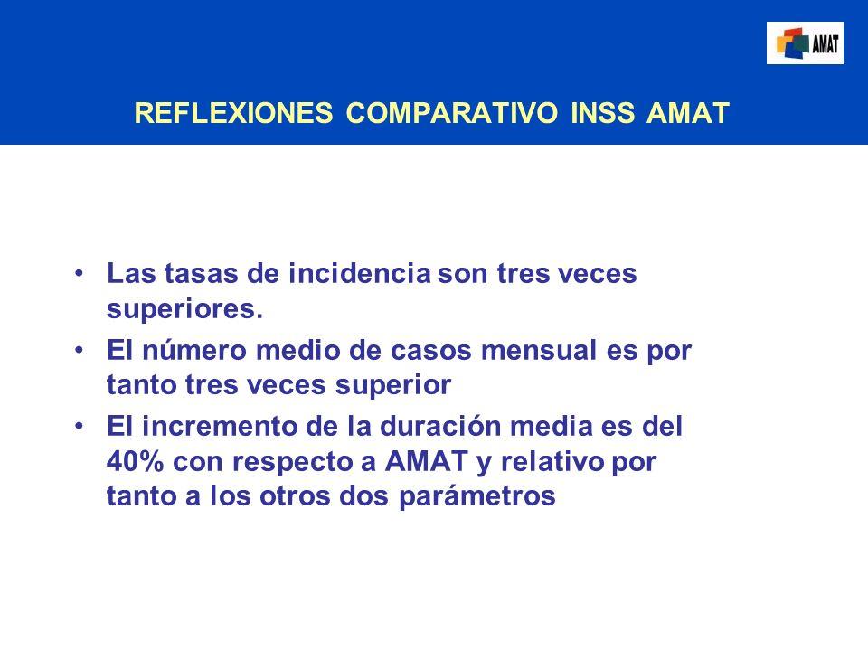 REFLEXIONES COMPARATIVO INSS AMAT Las tasas de incidencia son tres veces superiores. El número medio de casos mensual es por tanto tres veces superior