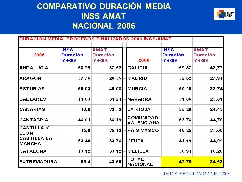 COMPARATIVO DURACIÓN MEDIA INSS AMAT NACIONAL 2006 DATOS SEGURIDAD SOCIAL 2007