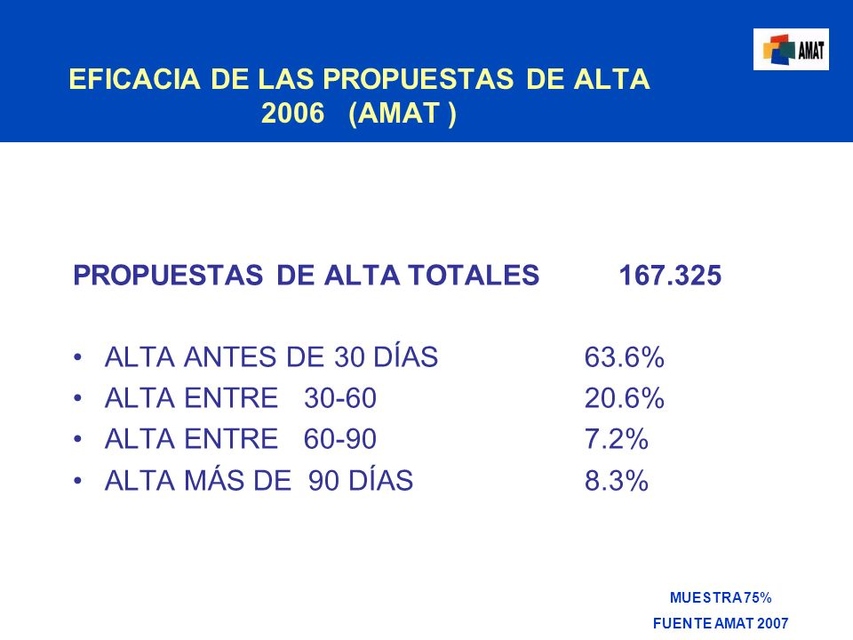 EFICACIA DE LAS PROPUESTAS DE ALTA 2006 (AMAT ) PROPUESTAS DE ALTA TOTALES 167.325 ALTA ANTES DE 30 DÍAS 63.6% ALTA ENTRE 30-60 20.6% ALTA ENTRE 60-90