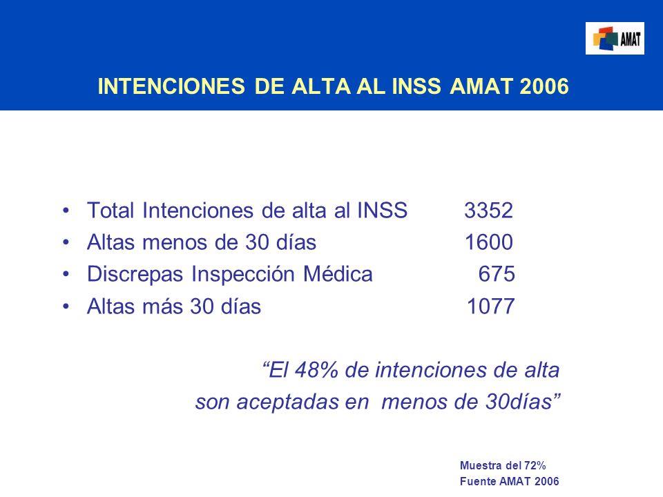 INTENCIONES DE ALTA AL INSS AMAT 2006 Total Intenciones de alta al INSS 3352 Altas menos de 30 días 1600 Discrepas Inspección Médica 675 Altas más 30