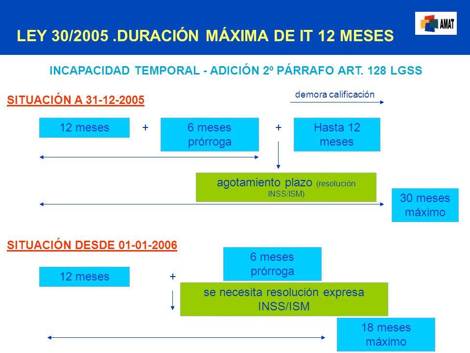 INCAPACIDAD TEMPORAL - ADICIÓN 2º PÁRRAFO ART. 128 LGSS 12 meses6 meses prórroga + Hasta 12 meses + agotamiento plazo (resolución INSS/ISM) 30 meses m