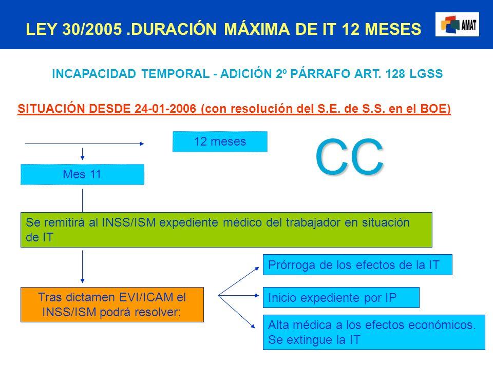 INCAPACIDAD TEMPORAL - ADICIÓN 2º PÁRRAFO ART. 128 LGSS SITUACIÓN DESDE 24-01-2006 (con resolución del S.E. de S.S. en el BOE) 12 meses Se remitirá al