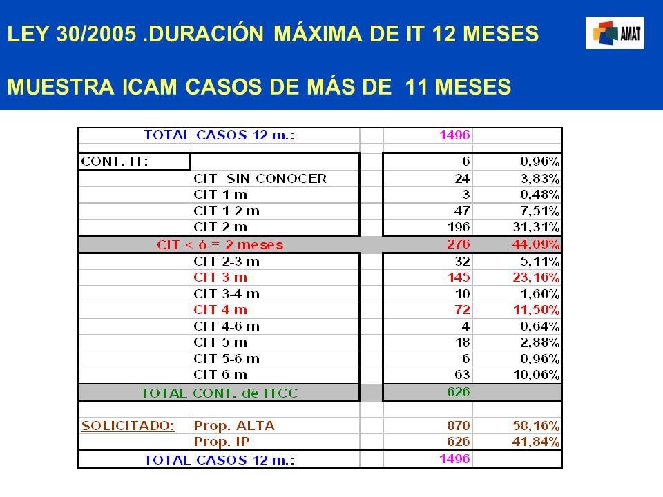 LEY 30/2005.DURACIÓN MÁXIMA DE IT 12 MESES MUESTRA ICAM CASOS DE MÁS DE 11 MESES