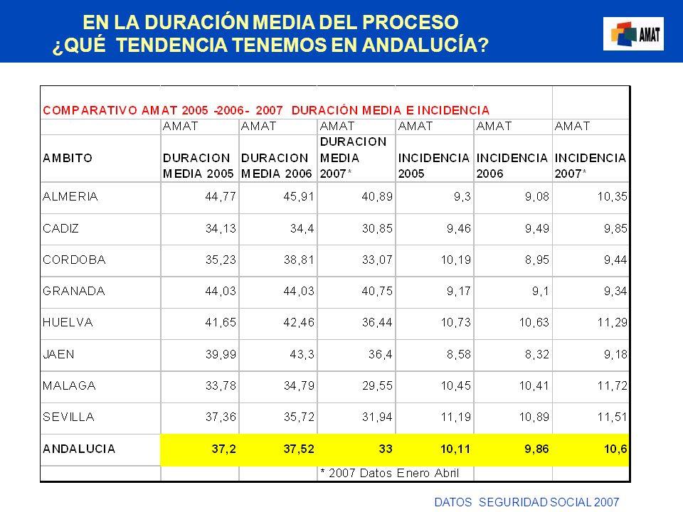 EN LA DURACIÓN MEDIA DEL PROCESO ¿QUÉ TENDENCIA TENEMOS EN ANDALUCÍA? DATOS SEGURIDAD SOCIAL 2007