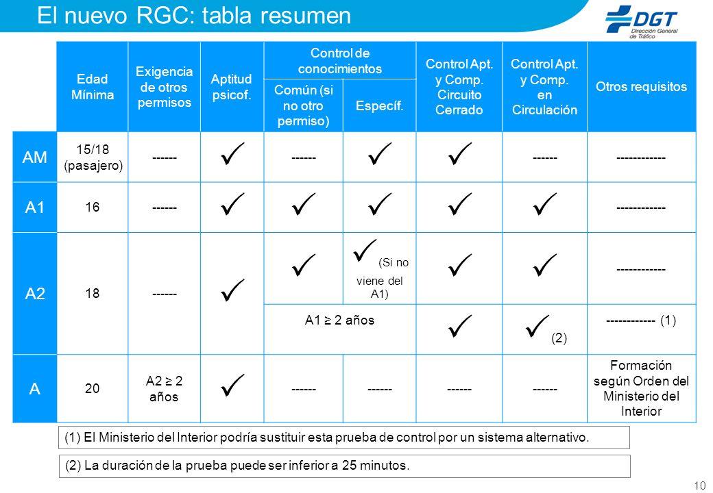 10 El nuevo RGC: tabla resumen Edad Mínima Exigencia de otros permisos Aptitud psicof.