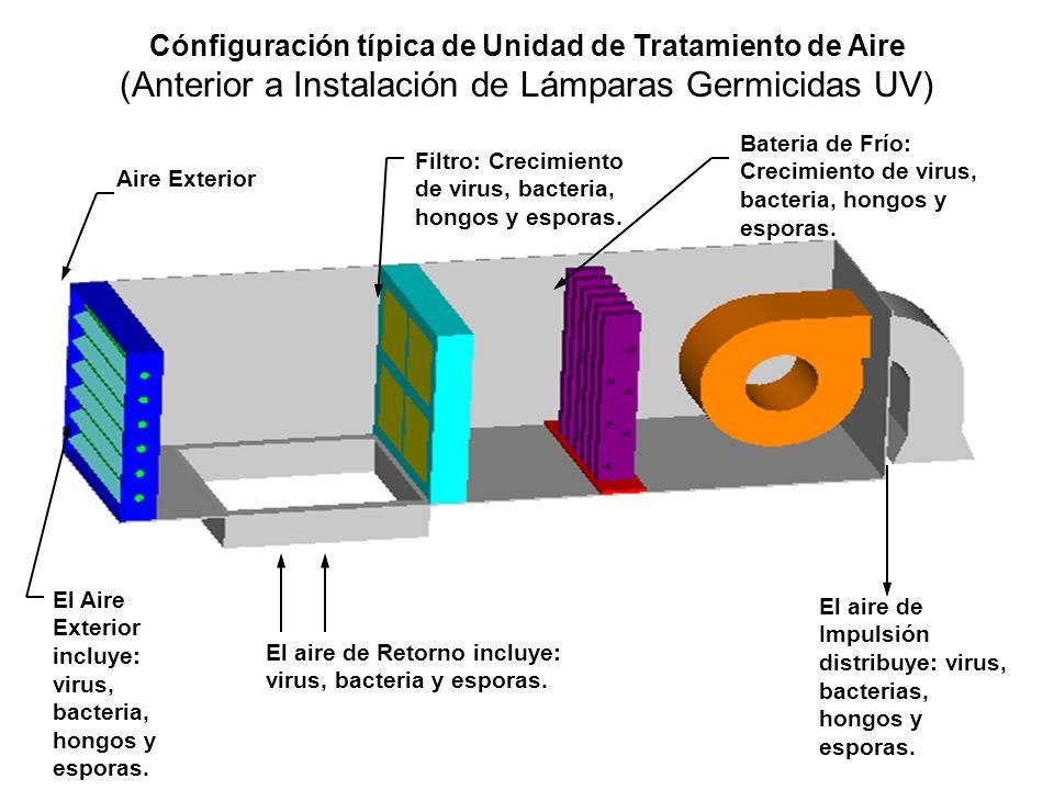 Cónfiguración típica de Unidad de Tratamiento de Aire (Anterior a Instalación de Lámparas Germicidas UV) Aire Exterior Filtro: Crecimiento de virus, b