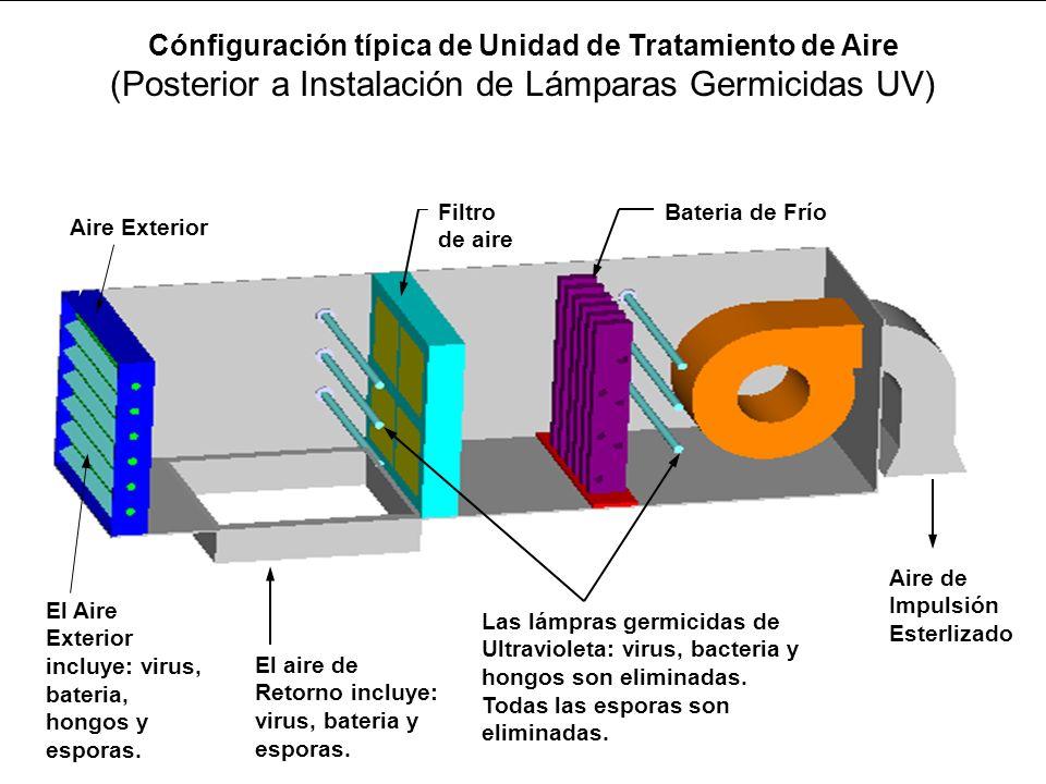 Cónfiguración típica de Unidad de Tratamiento de Aire (Posterior a Instalación de Lámparas Germicidas UV) El aire de Retorno incluye: virus, bateria y