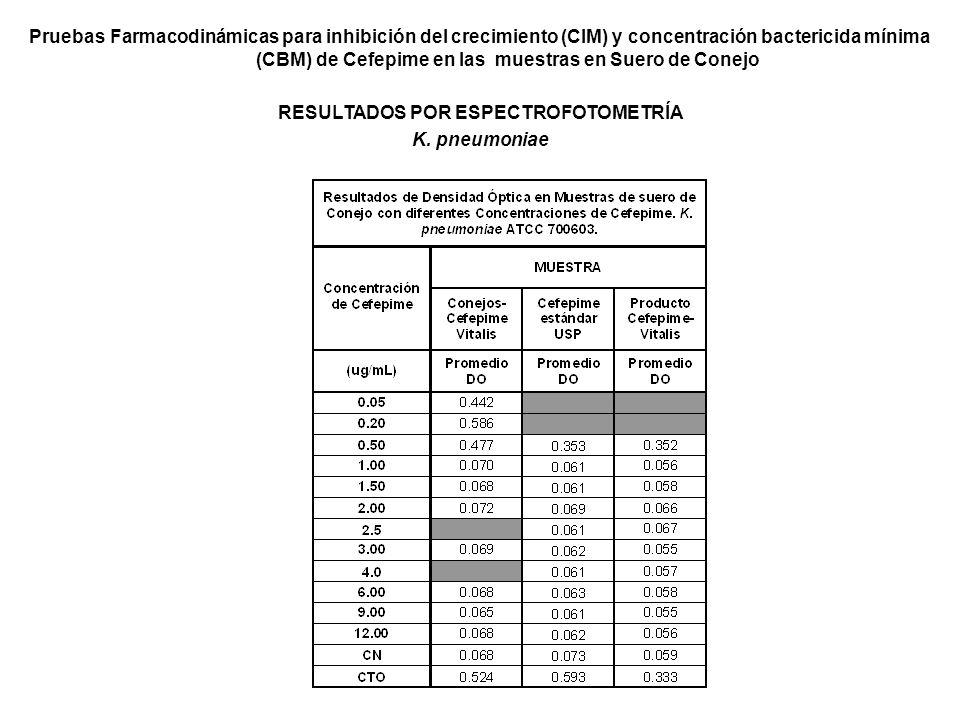 Pruebas Farmacodinámicas para inhibición del crecimiento (CIM) y concentración bactericida mínima (CBM) de Cefepime en las muestras en Suero de Conejo