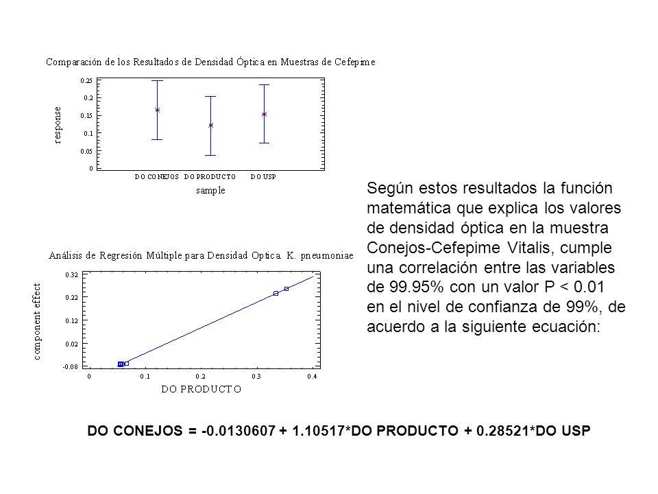 Según estos resultados la función matemática que explica los valores de densidad óptica en la muestra Conejos-Cefepime Vitalis, cumple una correlación