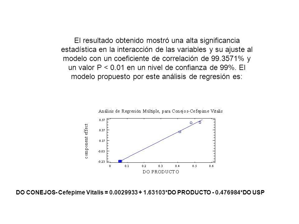 El resultado obtenido mostró una alta significancia estadística en la interacción de las variables y su ajuste al modelo con un coeficiente de correla