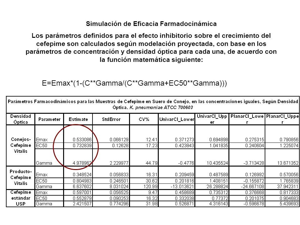 Simulación de Eficacia Farmadocinámica Los parámetros definidos para el efecto inhibitorio sobre el crecimiento del cefepime son calculados según mode