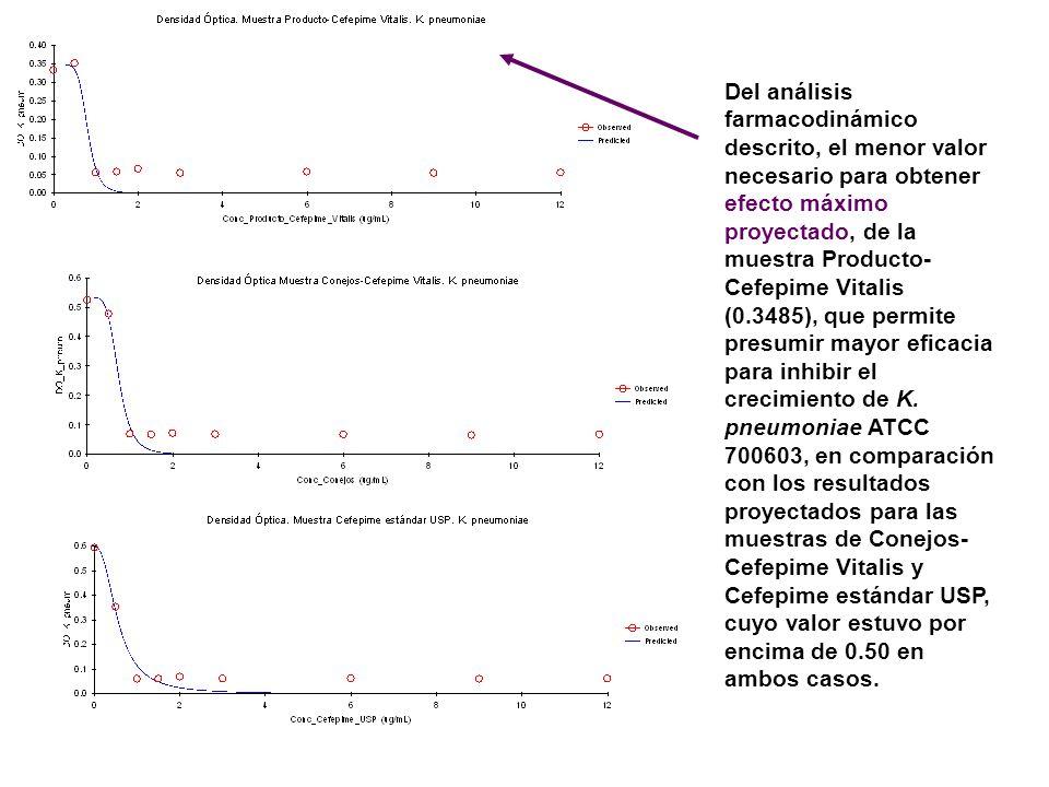 Del análisis farmacodinámico descrito, el menor valor necesario para obtener efecto máximo proyectado, de la muestra Producto- Cefepime Vitalis (0.348