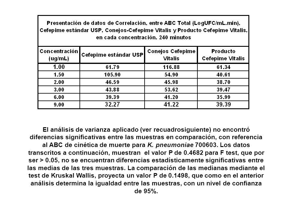 El análisis de varianza aplicado (ver recuadrosiguiente) no encontró diferencias significativas entre las muestras en comparación, con referencia al A