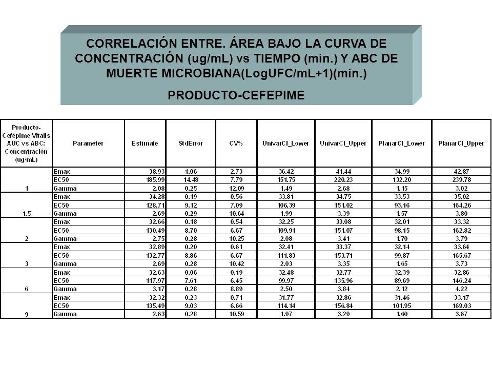 CORRELACIÓN ENTRE. ÁREA BAJO LA CURVA DE CONCENTRACIÓN (ug/mL) vs TIEMPO (min.) Y ABC DE MUERTE MICROBIANA(LogUFC/mL+1)(min.) PRODUCTO-CEFEPIME