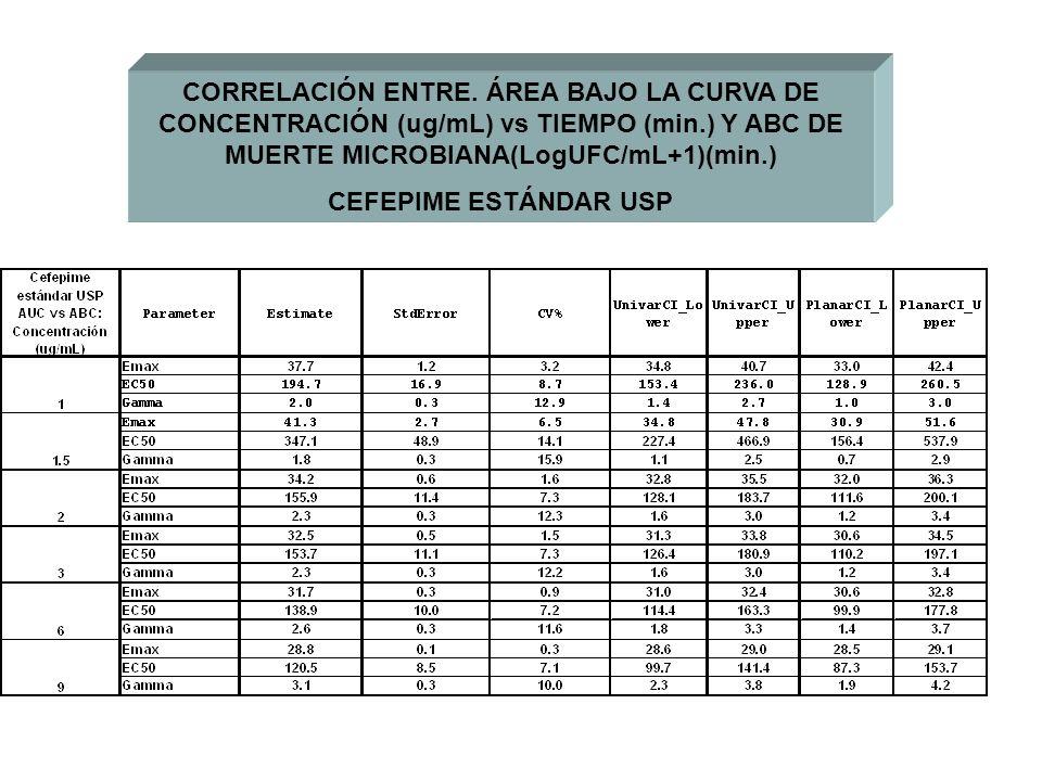 CORRELACIÓN ENTRE. ÁREA BAJO LA CURVA DE CONCENTRACIÓN (ug/mL) vs TIEMPO (min.) Y ABC DE MUERTE MICROBIANA(LogUFC/mL+1)(min.) CEFEPIME ESTÁNDAR USP