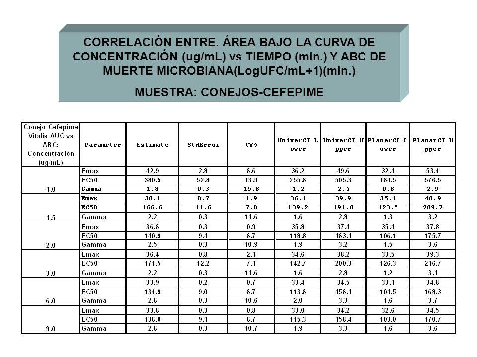 CORRELACIÓN ENTRE. ÁREA BAJO LA CURVA DE CONCENTRACIÓN (ug/mL) vs TIEMPO (min.) Y ABC DE MUERTE MICROBIANA(LogUFC/mL+1)(min.) MUESTRA: CONEJOS-CEFEPIM