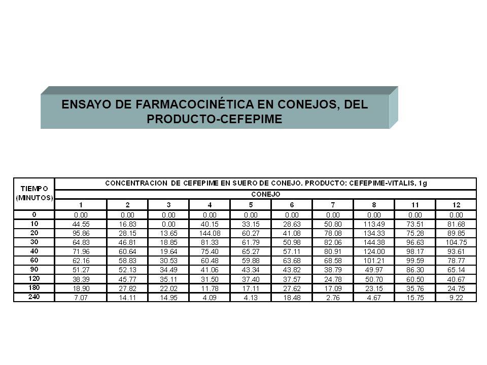 ENSAYO DE FARMACOCINÉTICA EN CONEJOS, DEL PRODUCTO-CEFEPIME