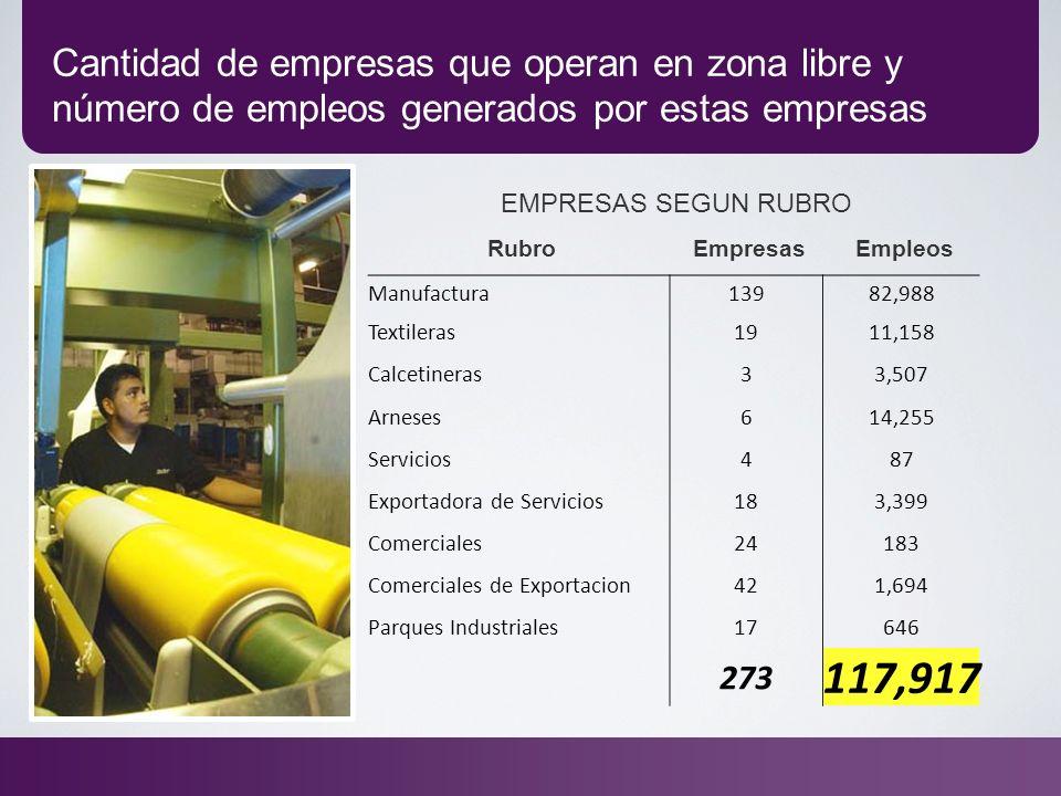 EMPRESAS SEGUN RUBRO RubroEmpresasEmpleos Manufactura13982,988 Textileras1911,158 Calcetineras33,507 Arneses614,255 Servicios487 Exportadora de Servic