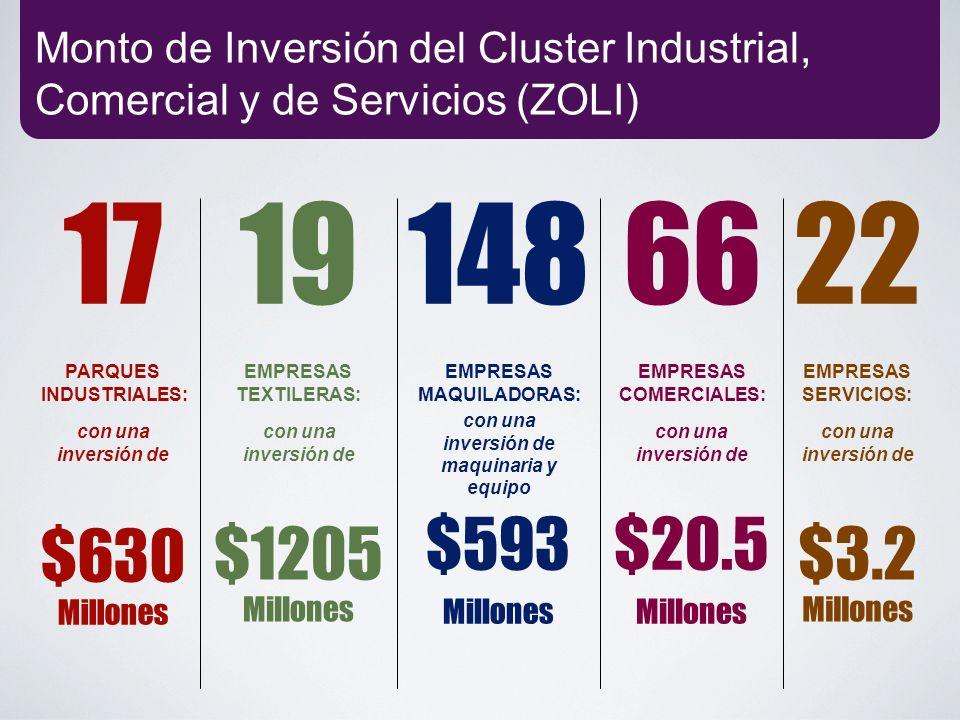 Monto de Inversión del Cluster Industrial, Comercial y de Servicios (ZOLI) 148 EMPRESAS MAQUILADORAS: $593 Millones con una inversión de maquinaria y