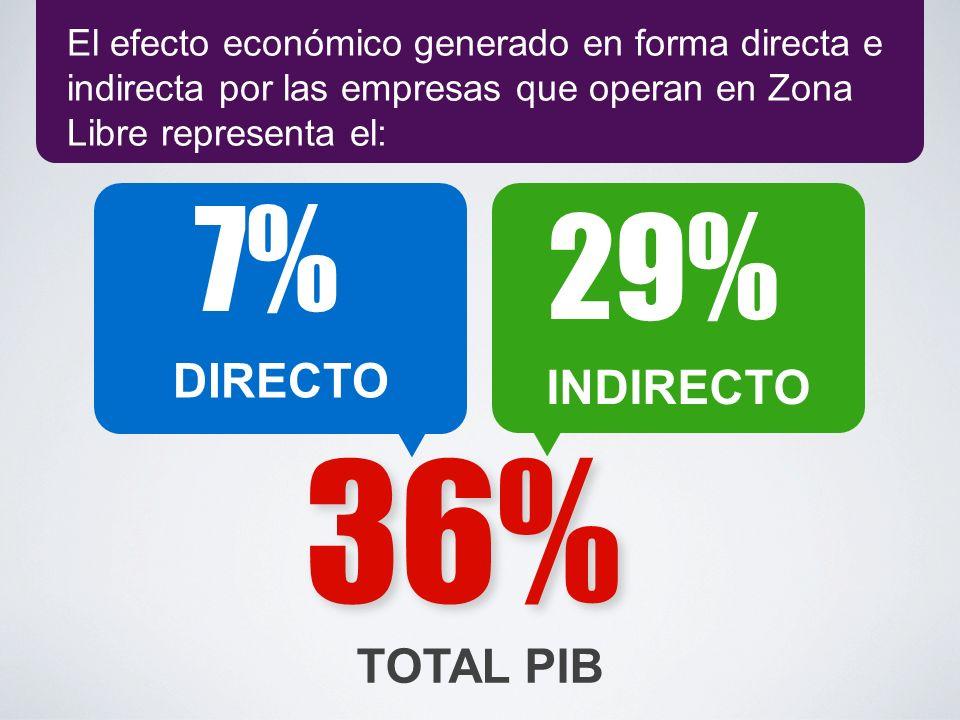 El efecto económico generado en forma directa e indirecta por las empresas que operan en Zona Libre representa el: TOTAL PIB 36% 7% DIRECTO 29% INDIRE