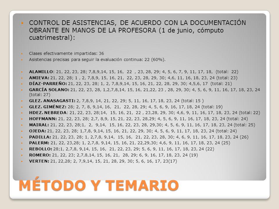 MÉTODO Y TEMARIO CONTROL DE ASISTENCIAS, DE ACUERDO CON LA DOCUMENTACIÓN OBRANTE EN MANOS DE LA PROFESORA (1 de junio, cómputo cuatrimestral): Clases efectivamente impartidas: 36 Asistencias precisas para seguir la evaluación continua: 22 (60%).