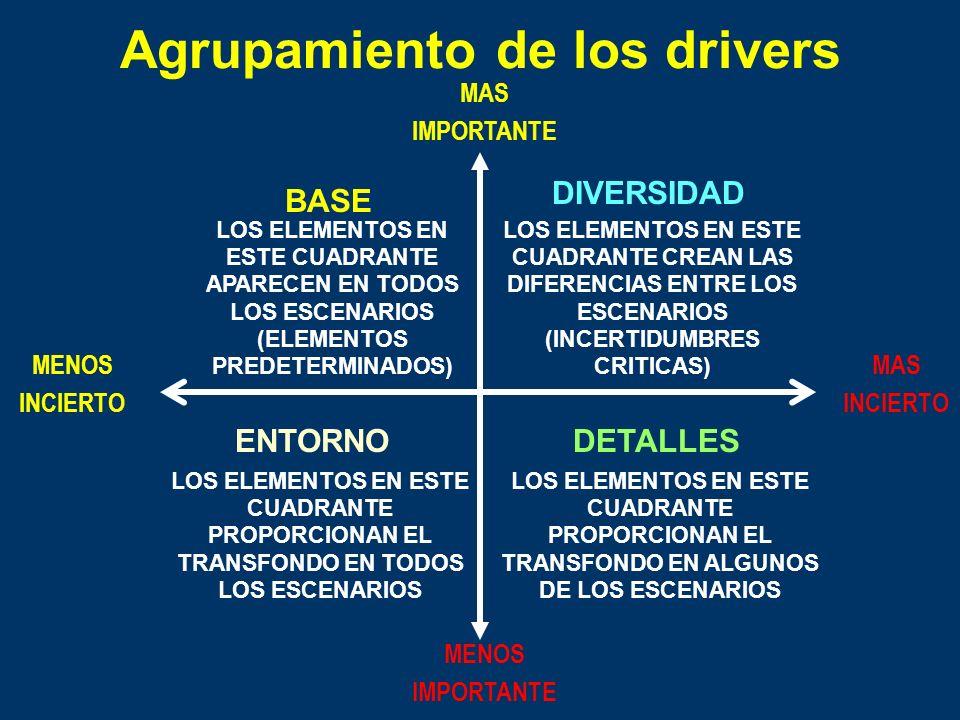 Etapas del Análisis de Escenarios ETAPA 5: Ranking de variables para establecer las fuerzas claves del cambio (drivers) más importantes ETAPA 6: Ident