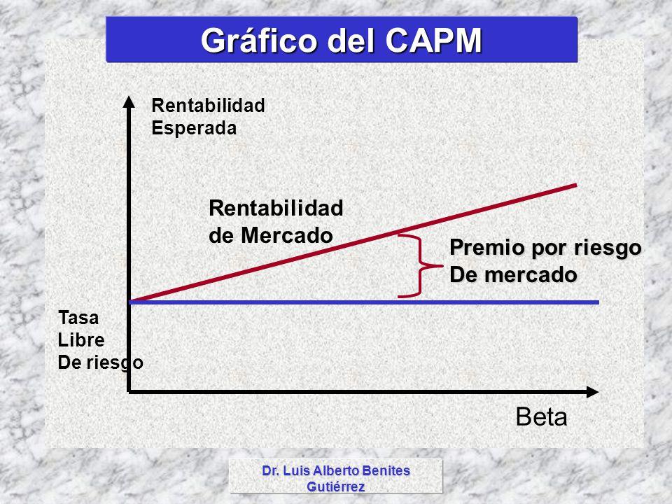 Dr. Luis Alberto Benites Gutiérrez Gráfico del CAPM Rentabilidad Esperada Tasa Libre De riesgo Premio por riesgo De mercado Rentabilidad de Mercado Be