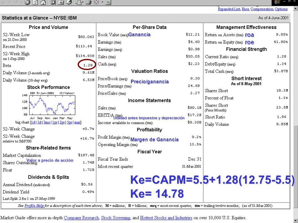Dr. Luis Alberto Benites Gutiérrez Precio/ganancia Utilidad antes Impuestos y depreciación Margen de Ganancia Gananciaroa roe Ke=CAPM=5.5+1.28(12.75-5