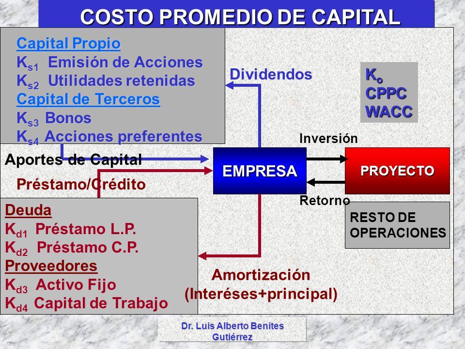 EMPRESAPROYECTO RESTO DE OPERACIONES Deuda K d1 Préstamo L.P. K d2 Préstamo C.P. Proveedores K d3 Activo Fijo K d4 Capital de Trabajo Capital Propio C