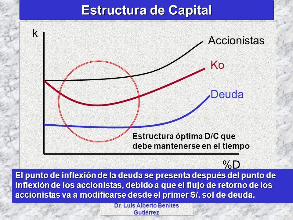 Dr. Luis Alberto Benites Gutiérrez Estructura de Capital %D k Accionistas Ko Deuda El punto de inflexión de la deuda se presenta después del punto de