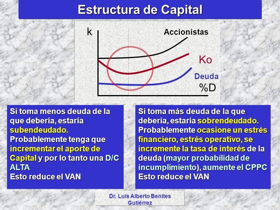 Dr. Luis Alberto Benites Gutiérrez Estructura de Capital %D k Accionistas Ko Deuda Si toma menos deuda de la que debería, estaría subendeudado. Probab