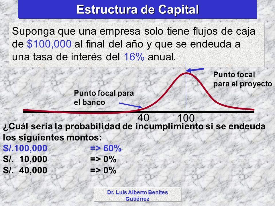 Dr. Luis Alberto Benites Gutiérrez Estructura de Capital Suponga que una empresa solo tiene flujos de caja de $100,000 al final del año y que se endeu