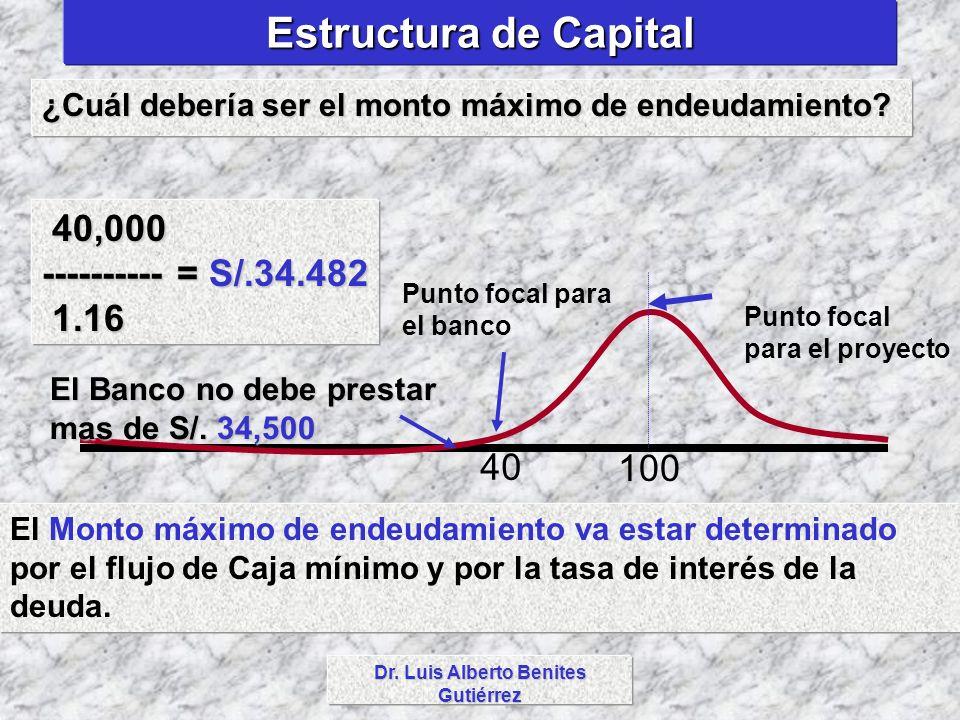 Dr. Luis Alberto Benites Gutiérrez Estructura de Capital ¿Cuál debería ser el monto máximo de endeudamiento? El Monto máximo de endeudamiento va estar