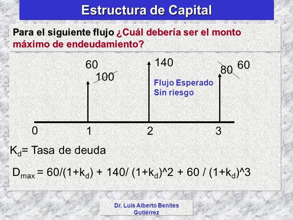 Dr. Luis Alberto Benites Gutiérrez Estructura de Capital Para el siguiente flujo ¿Cuál debería ser el monto máximo de endeudamiento? 123 100 140 80 60