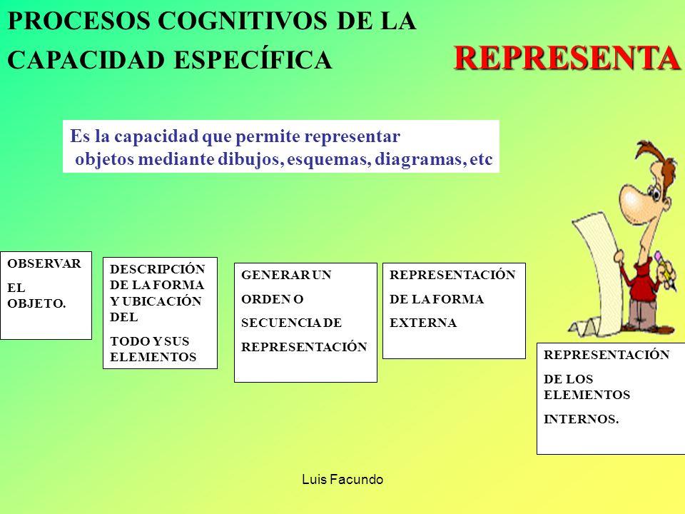 Luis Facundo PROCESOS COGNITIVOS DE LA SELECCIONA CAPACIDAD ESPECÍFICA SELECCIONA Es la capacidad que permite escoger los elementos de un todo, de acu