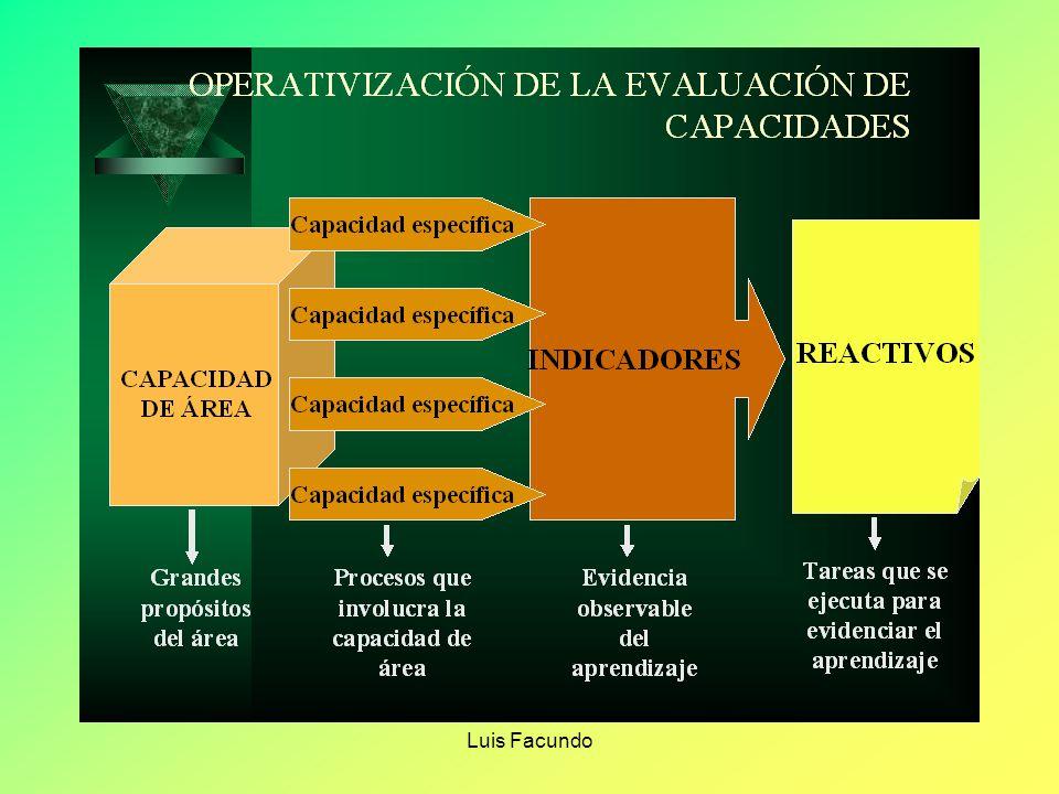 Luis Facundo IDENTIFICA. Es la capacidad para ubicar en el tiempo, en el espacio o en algún medio físico elementos, partes, características, personaje