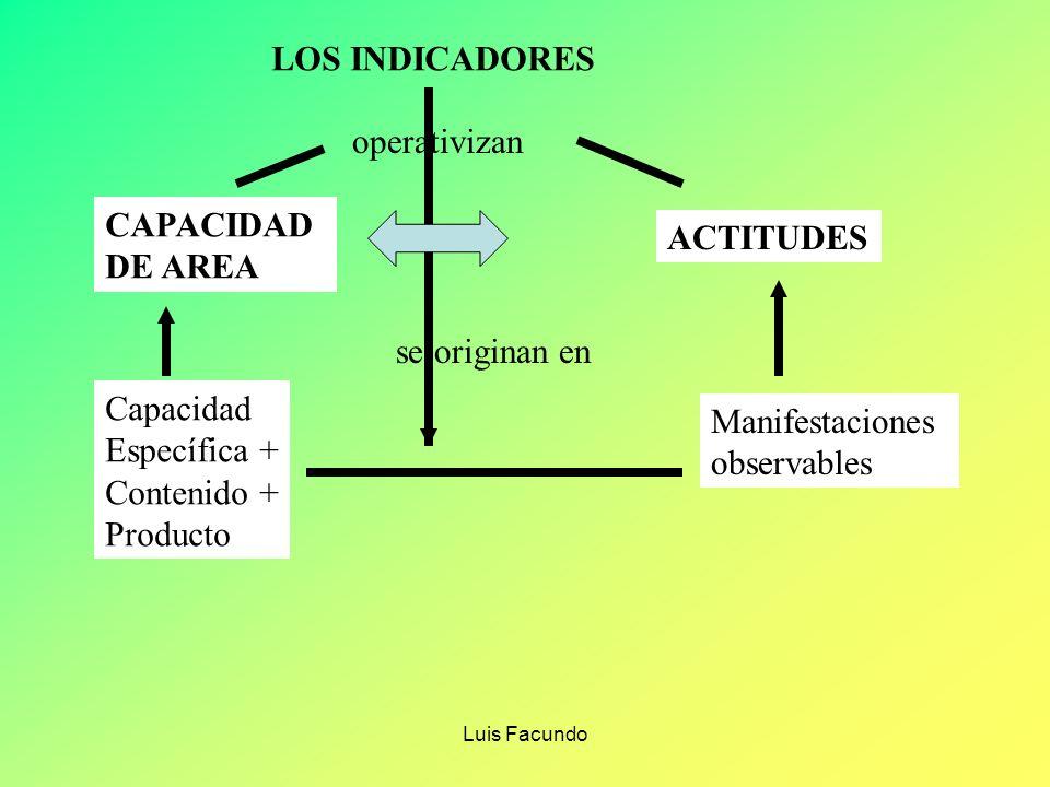 Luis Facundo ELEMENTOS DE UN INDICADOR ACCIÓN CONTENIDO CONDICIÓN ¿Qué debe hacer el estudiante? ¿Con que lo hace?¿Cómo lo debe hacer? CAPACIDAD : RES
