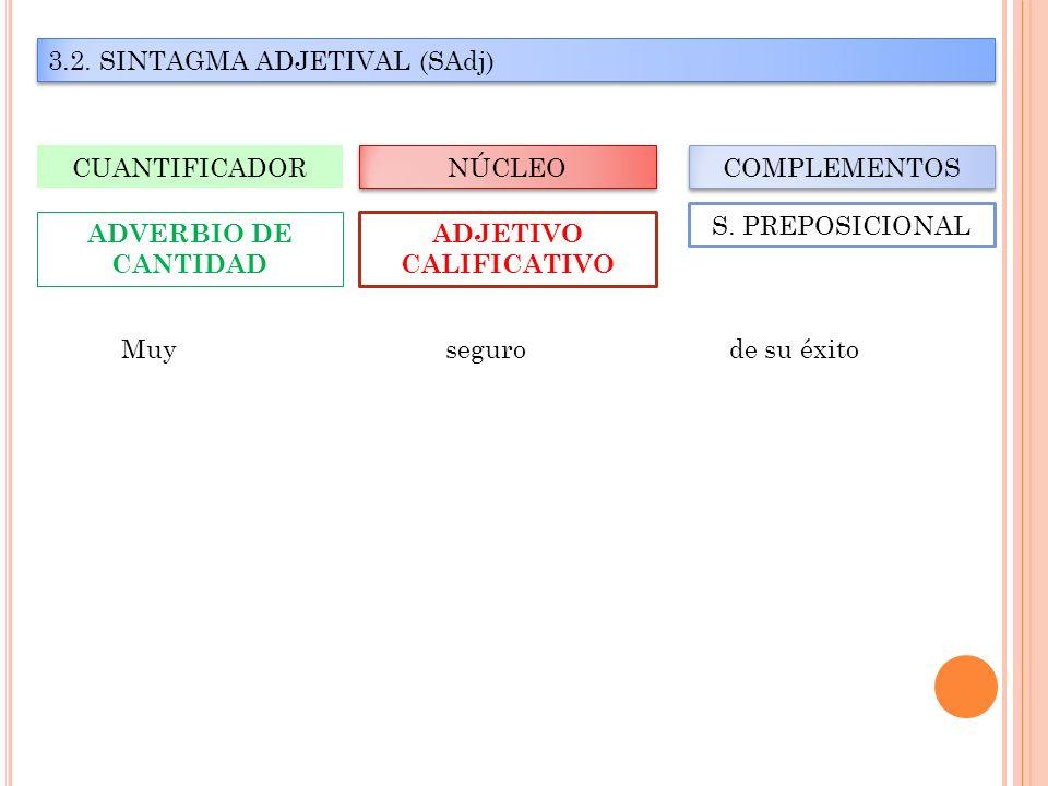 3.2. SINTAGMA ADJETIVAL (SAdj) NÚCLEO CUANTIFICADOR COMPLEMENTOS ADJETIVO CALIFICATIVO ADVERBIO DE CANTIDAD S. PREPOSICIONAL Muy seguro de su éxito