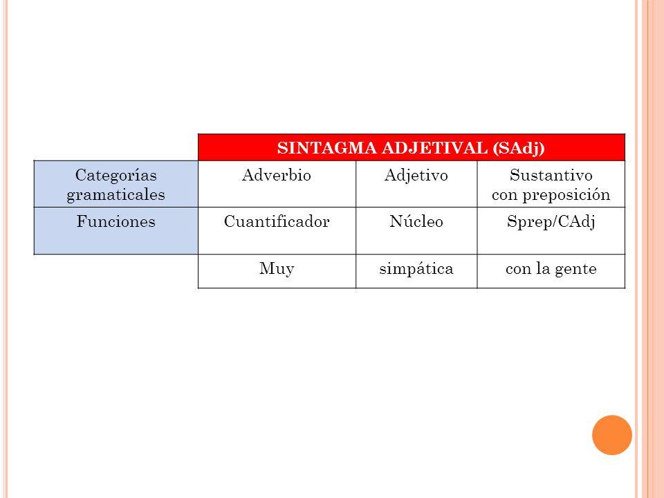 SINTAGMA ADJETIVAL (SAdj) Categorías gramaticales AdverbioAdjetivoSustantivo con preposición FuncionesCuantificadorNúcleoSprep/CAdj Muysimpáticacon la
