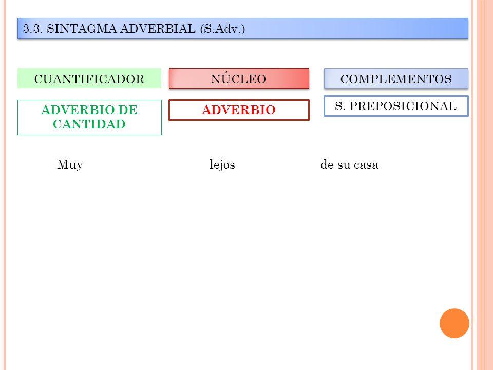 3.3. SINTAGMA ADVERBIAL (S.Adv.) NÚCLEO CUANTIFICADOR COMPLEMENTOS ADVERBIO ADVERBIO DE CANTIDAD S. PREPOSICIONAL Muy lejos de su casa